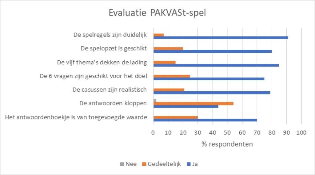 Evaluatie Pakvast spel